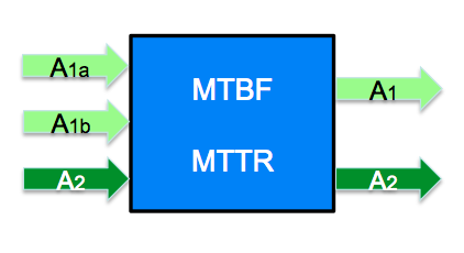 Dependencies of component output availability on inputs, MTBF and MTTR