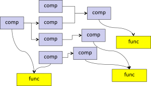 Orthogonality between functional view and componenet view in system engineering