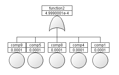 Example Fault Tree Analysis FTA, generated automatically from a component model