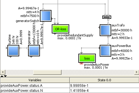 Using a System Model For Iterative Availability Management, Power Supply System Example